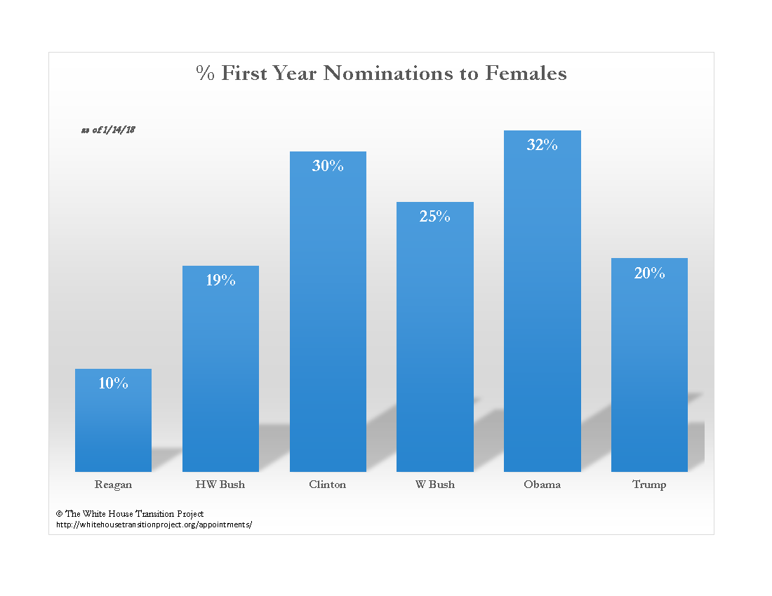 Female Percentage First Year